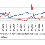 High Yield: Are 'Fixed Income People' Smarter Than 'Equity People'?
