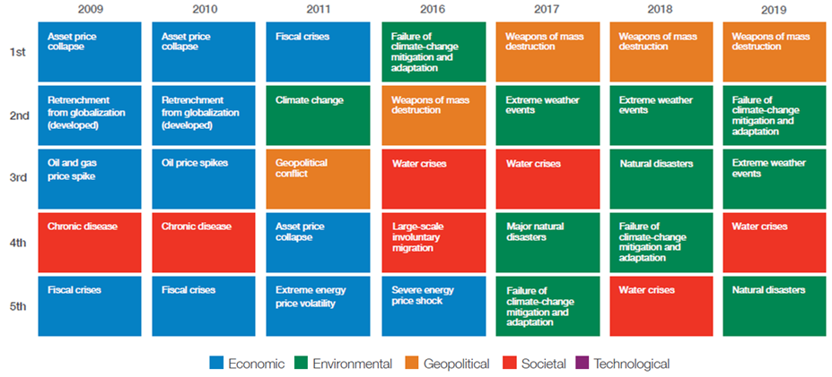 Sleepwalking With The 2019 Global Risk Report
