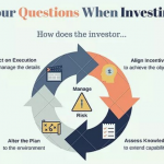 4 Essential Questions When Investing